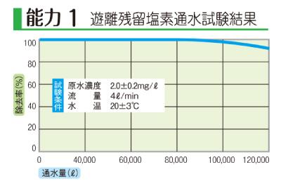 浄水器の遊離残留塩素通水試験結果のグラフ