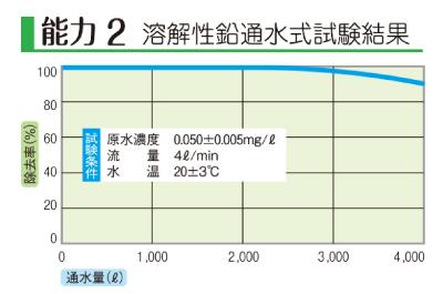 浄水器の溶解性鉛通水式試験結果のグラフ