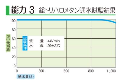 浄水器の総トリハロメタン通水試験結果のグラフ
