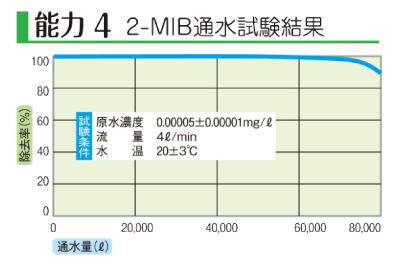 浄水器の2-MIB通水試験結果のグラフ
