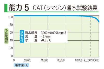 浄水器のCAT(シマジン)通水試験結果のグラフ