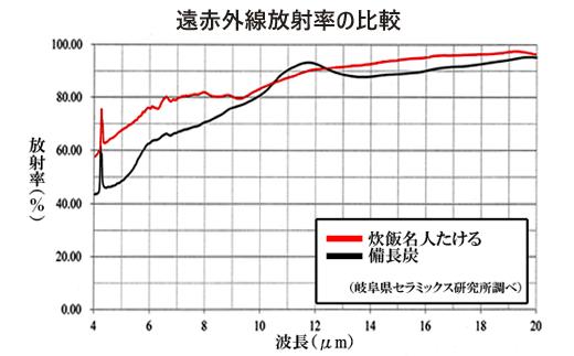 遠赤外線効果グラフ