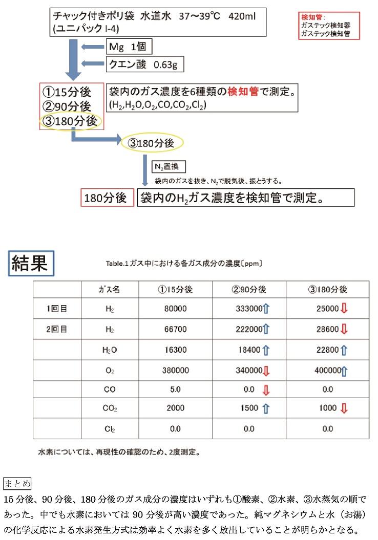 水素試験のグラフ