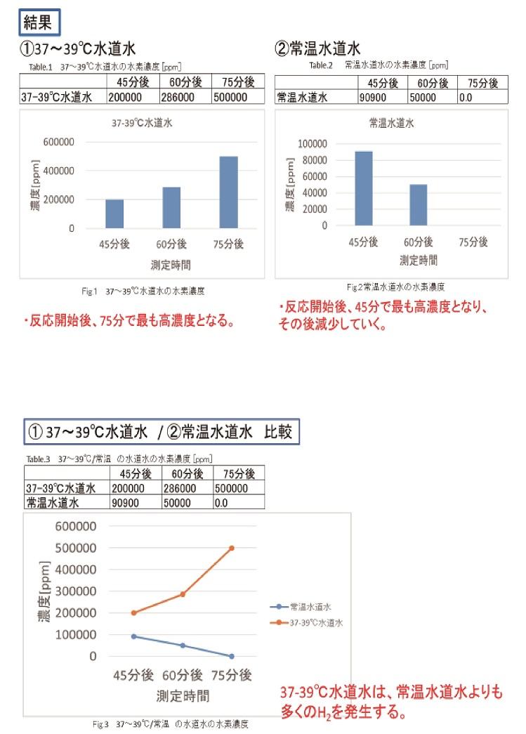 水素の試験のグラフ