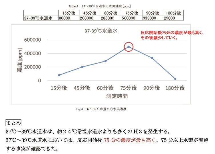 水素濃度の試験のグラフ