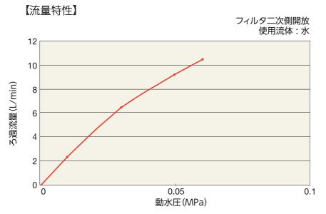 中空糸膜-流量特性の折れ線グラフ