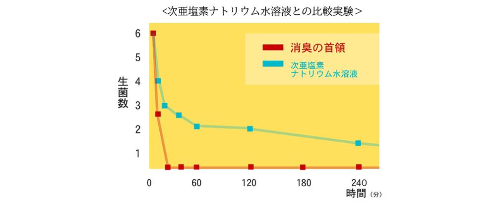 殺菌作用のグラフ