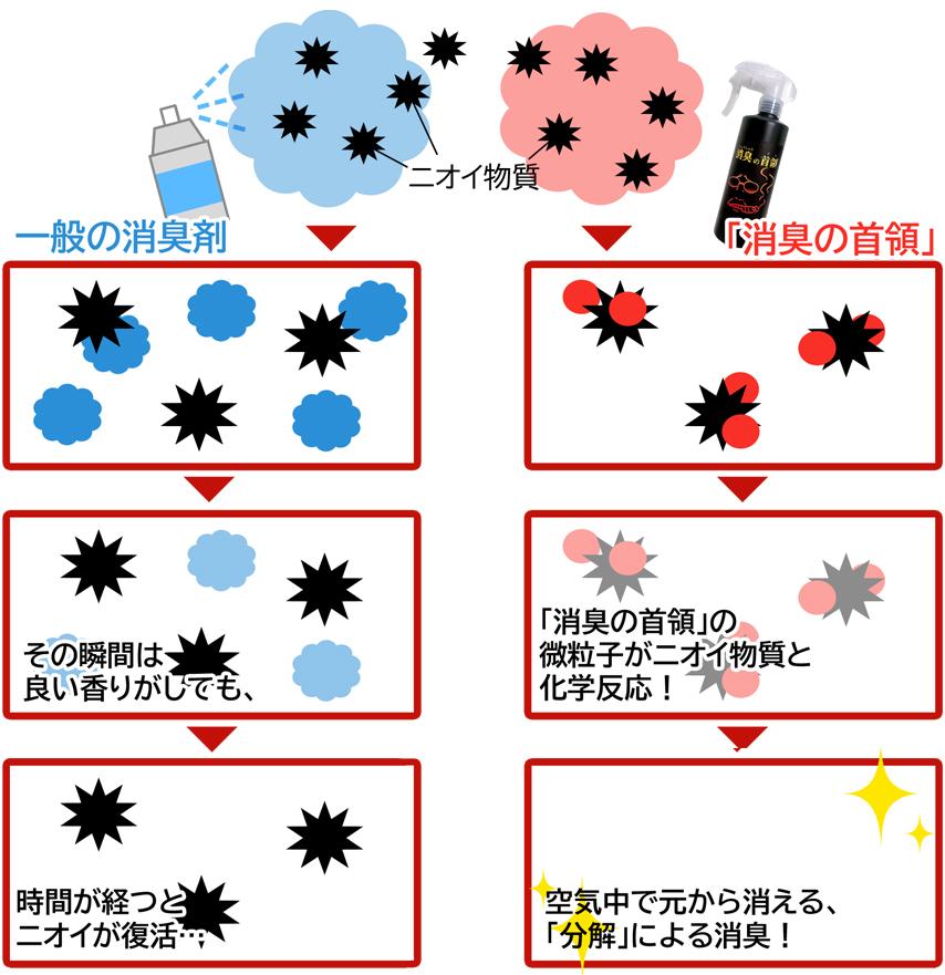強力消臭効果の図解