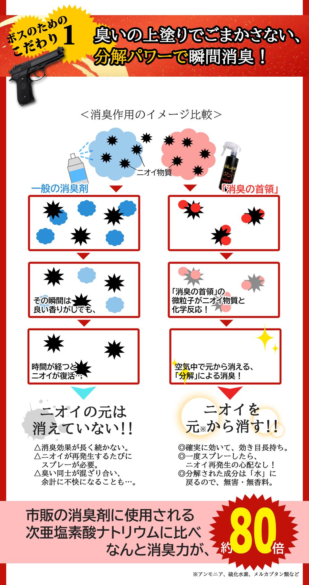消臭効果の説明