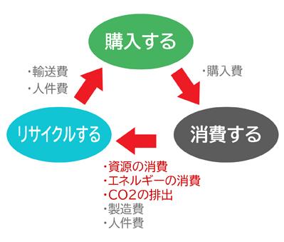 リサイクルにかかるエネルギー