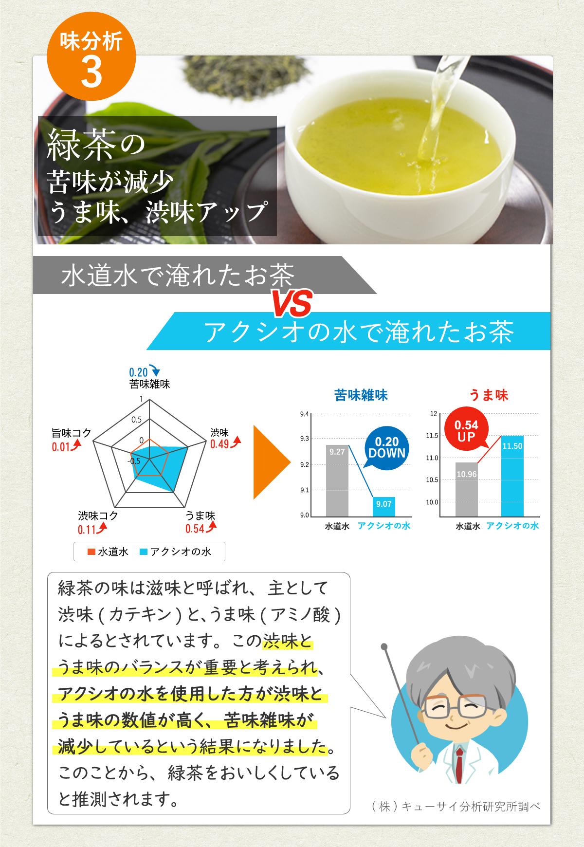 お茶の味実験結果