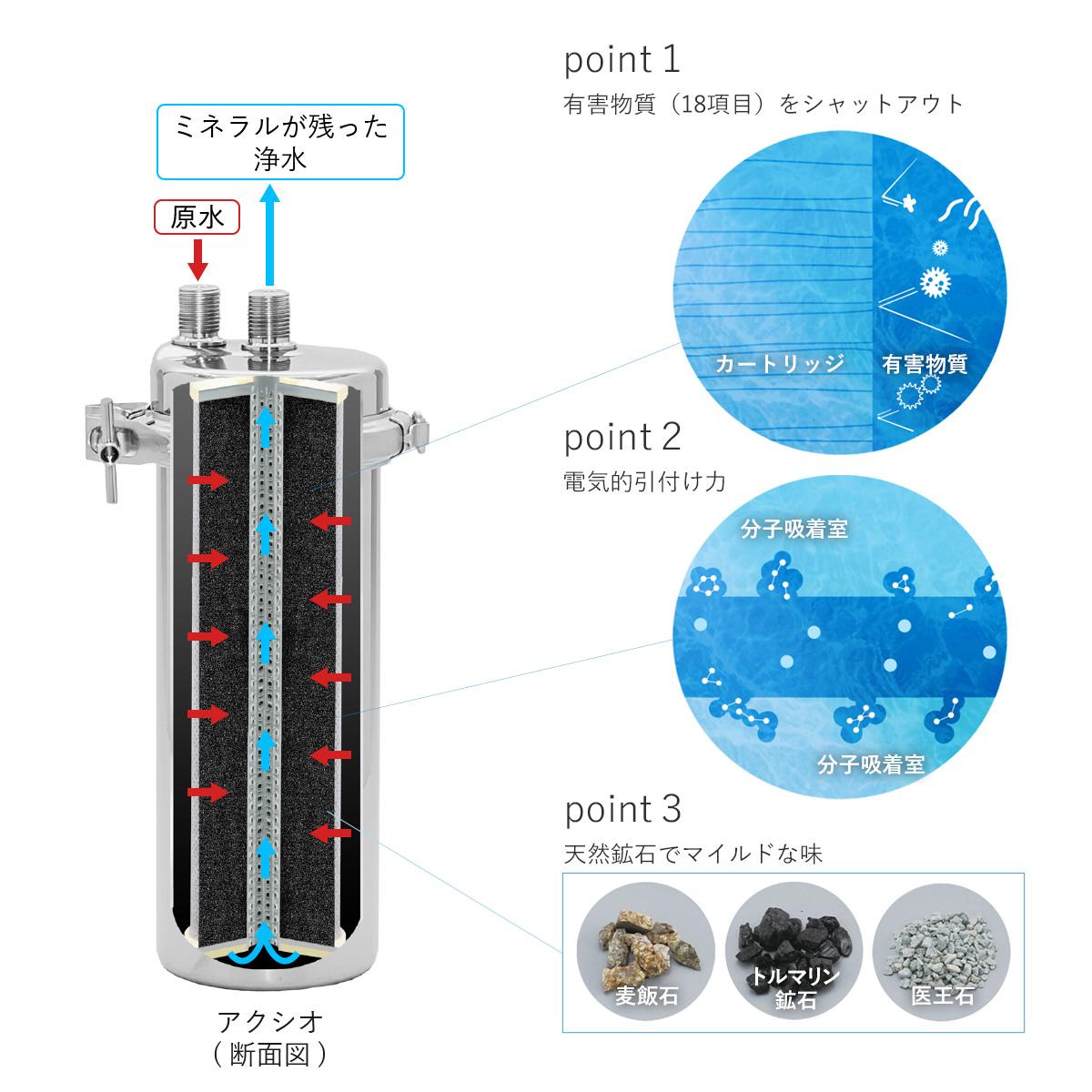 業務用浄水器アクシオの断面図