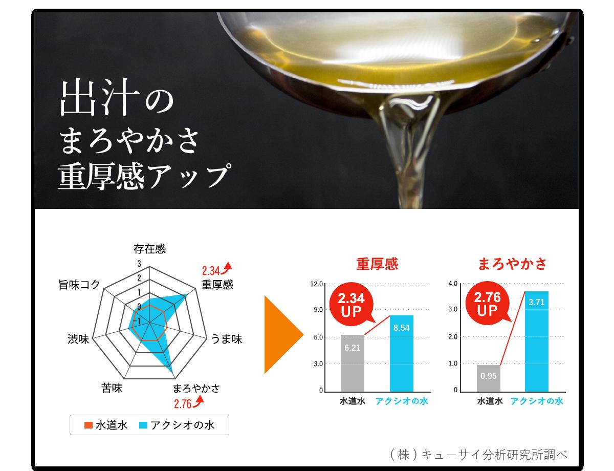 出汁の味分析