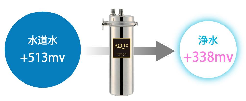 酸化還元電位の低減1